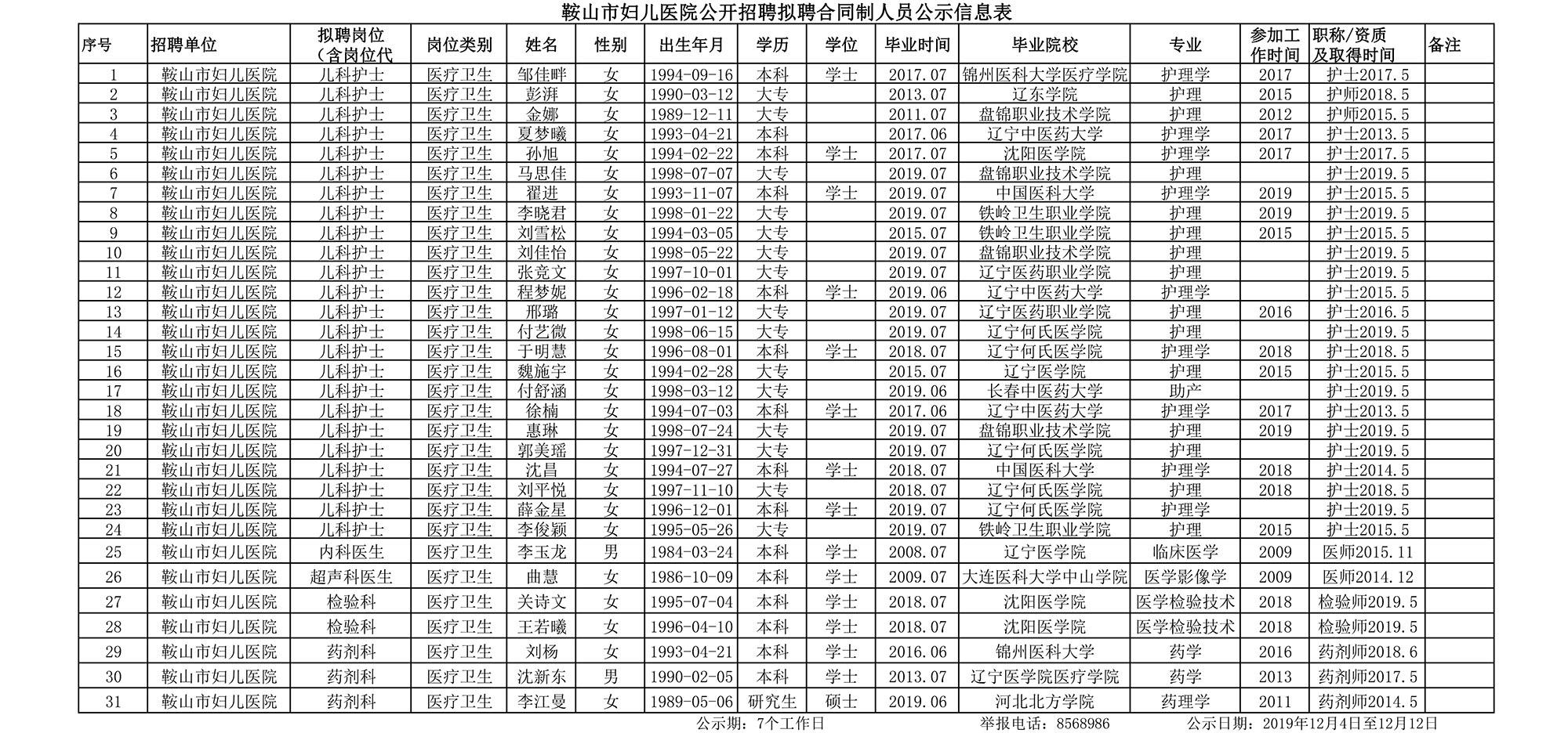 鞍山市妇儿医院公开招聘拟聘合同制人员公示信息表