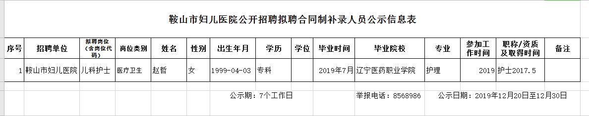 鞍山市妇儿医院公开招聘拟聘合同制补录人员公示信息表